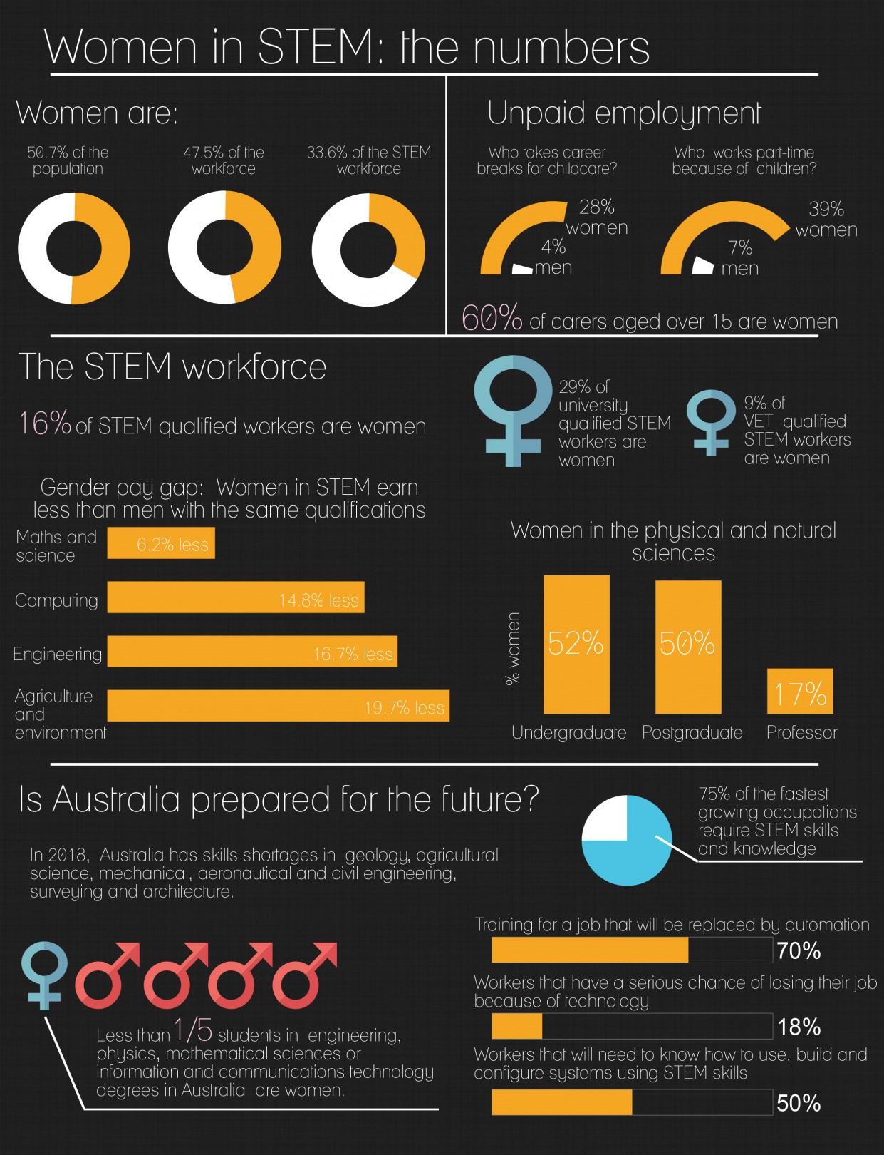 women-in-stem-infographic-1241x1620