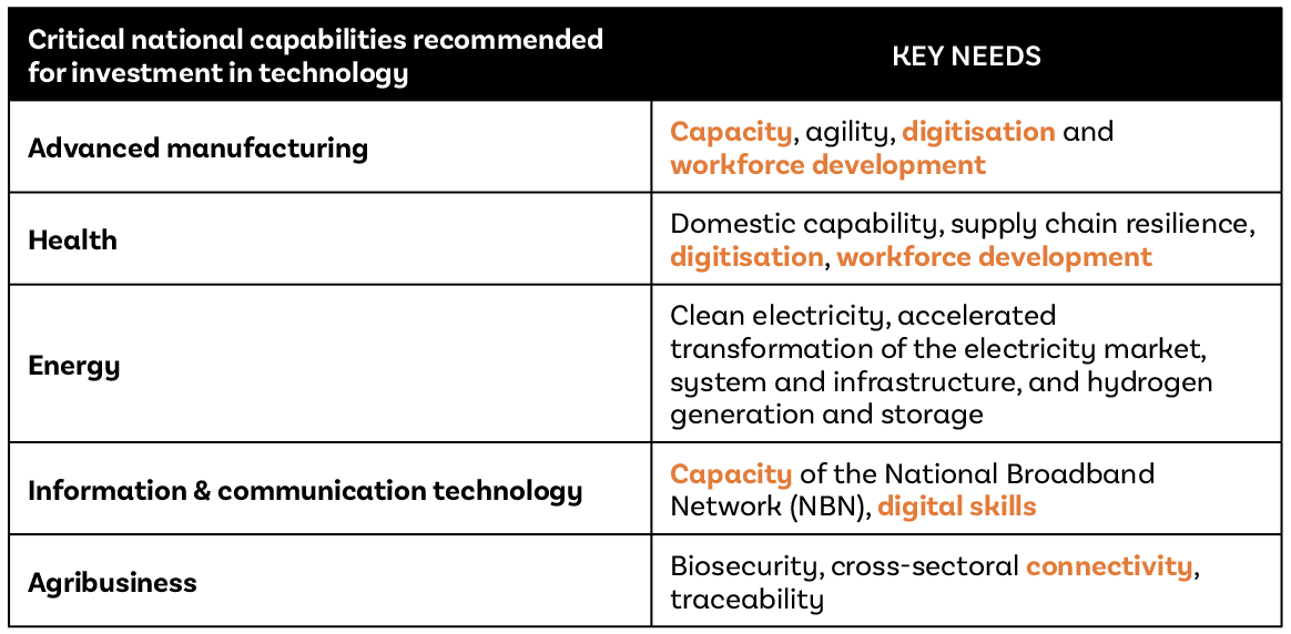 Critical national capabilities recommended for investment in technology