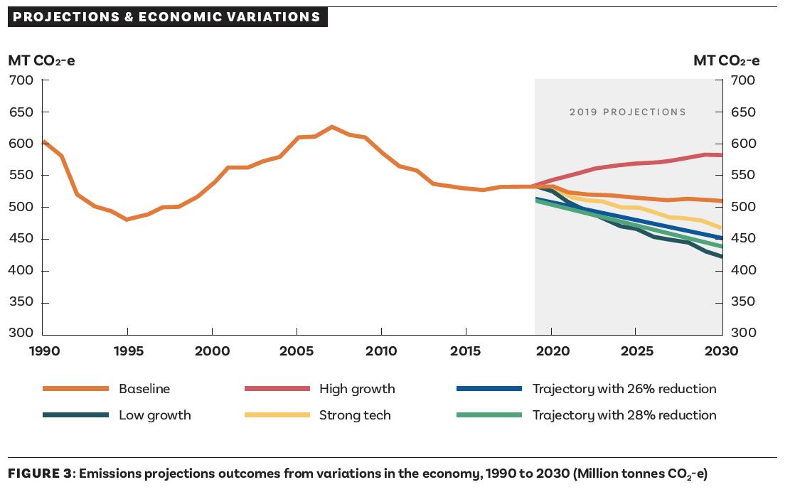 economic variations