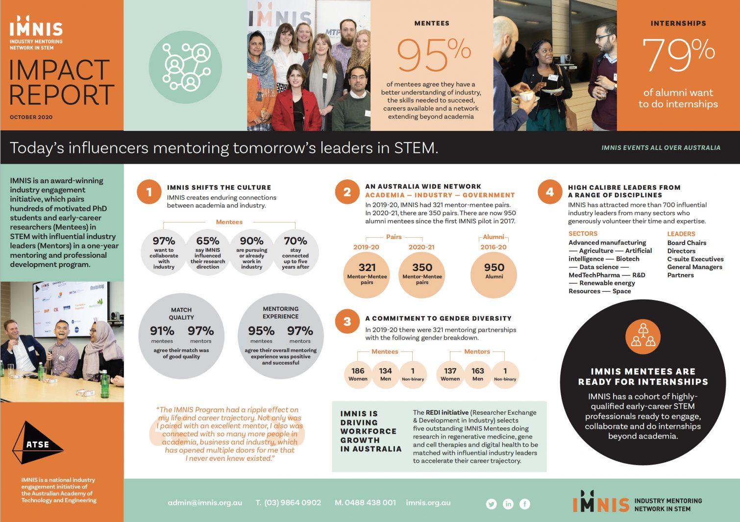 IMNIS impact report